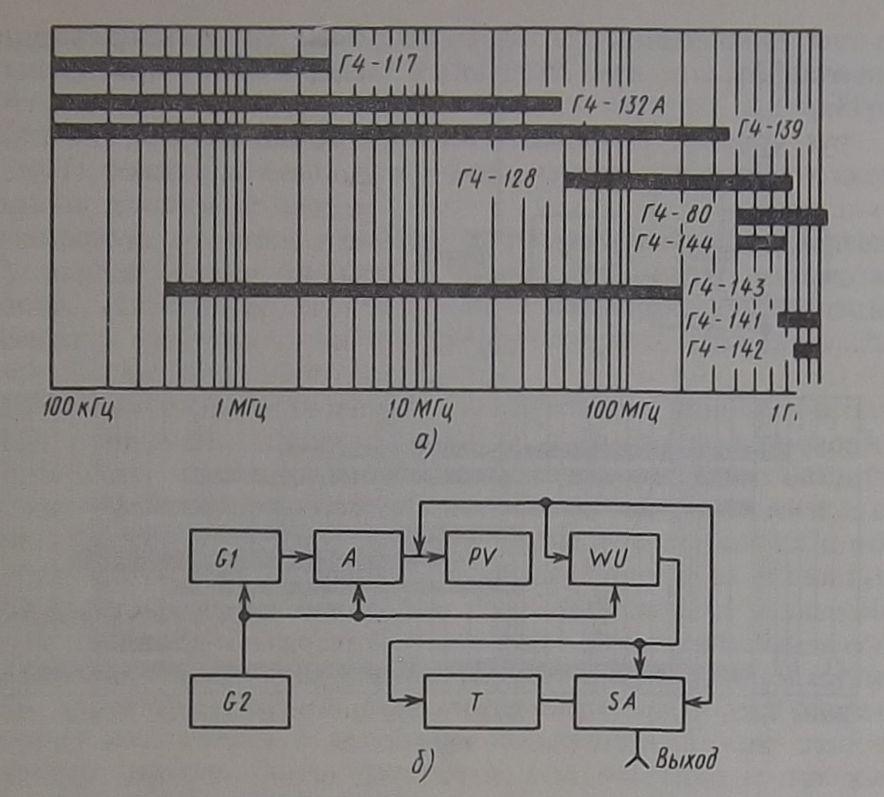 схема генератора Г4-1А (б)